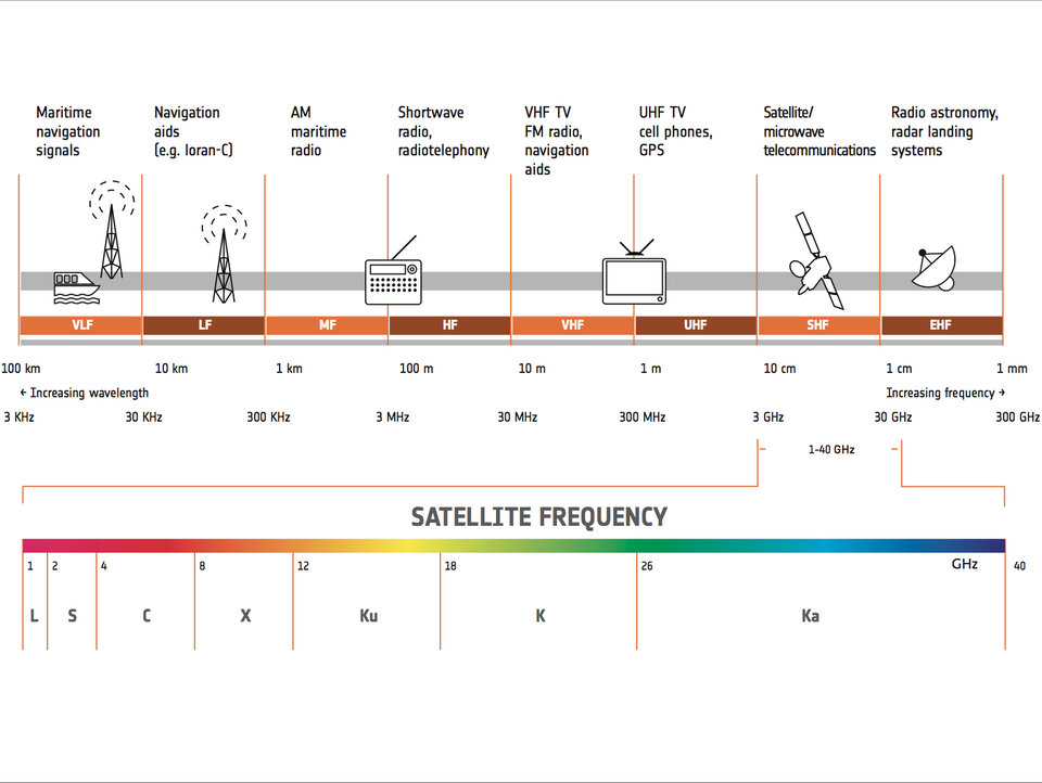 Fréquences des satellites