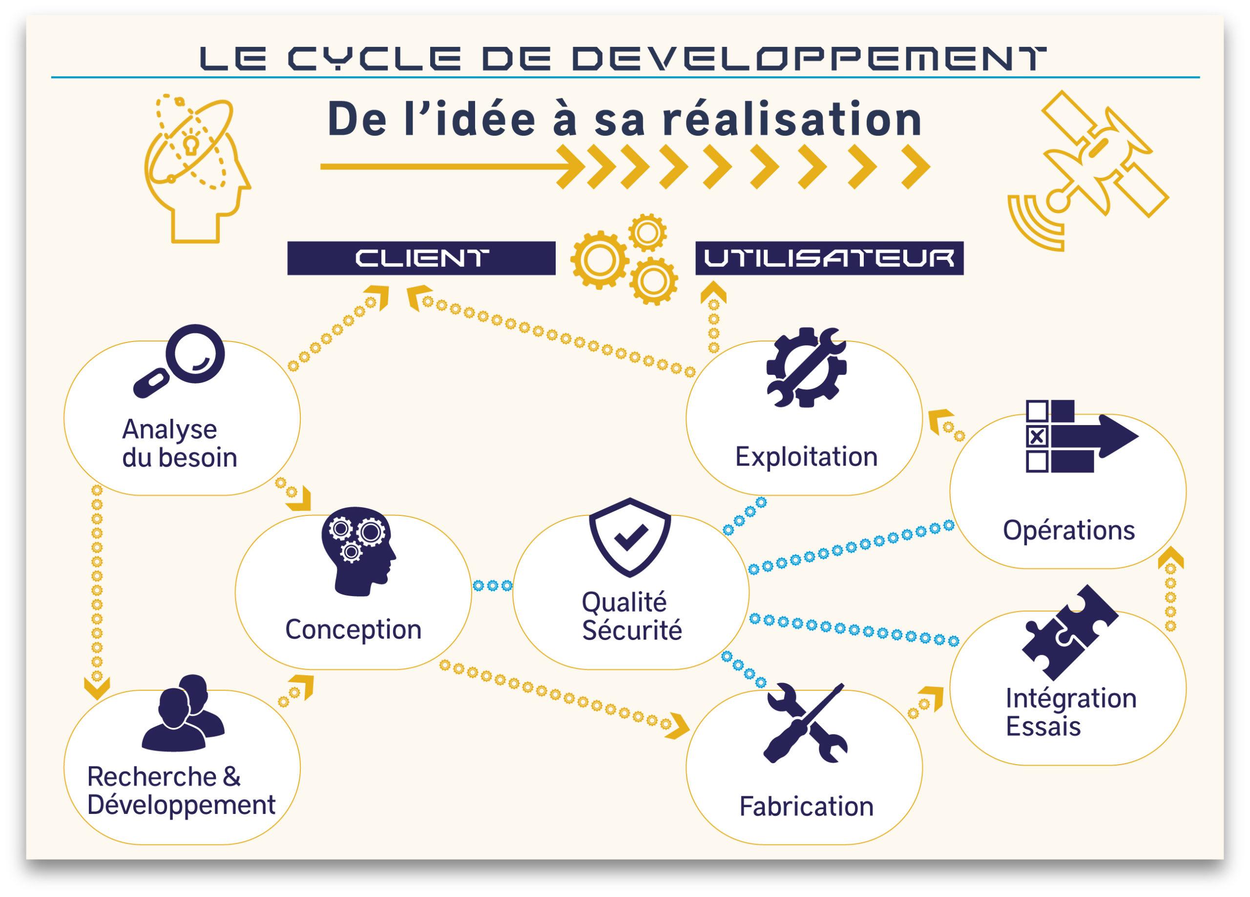 Cycle de développement d'un projet