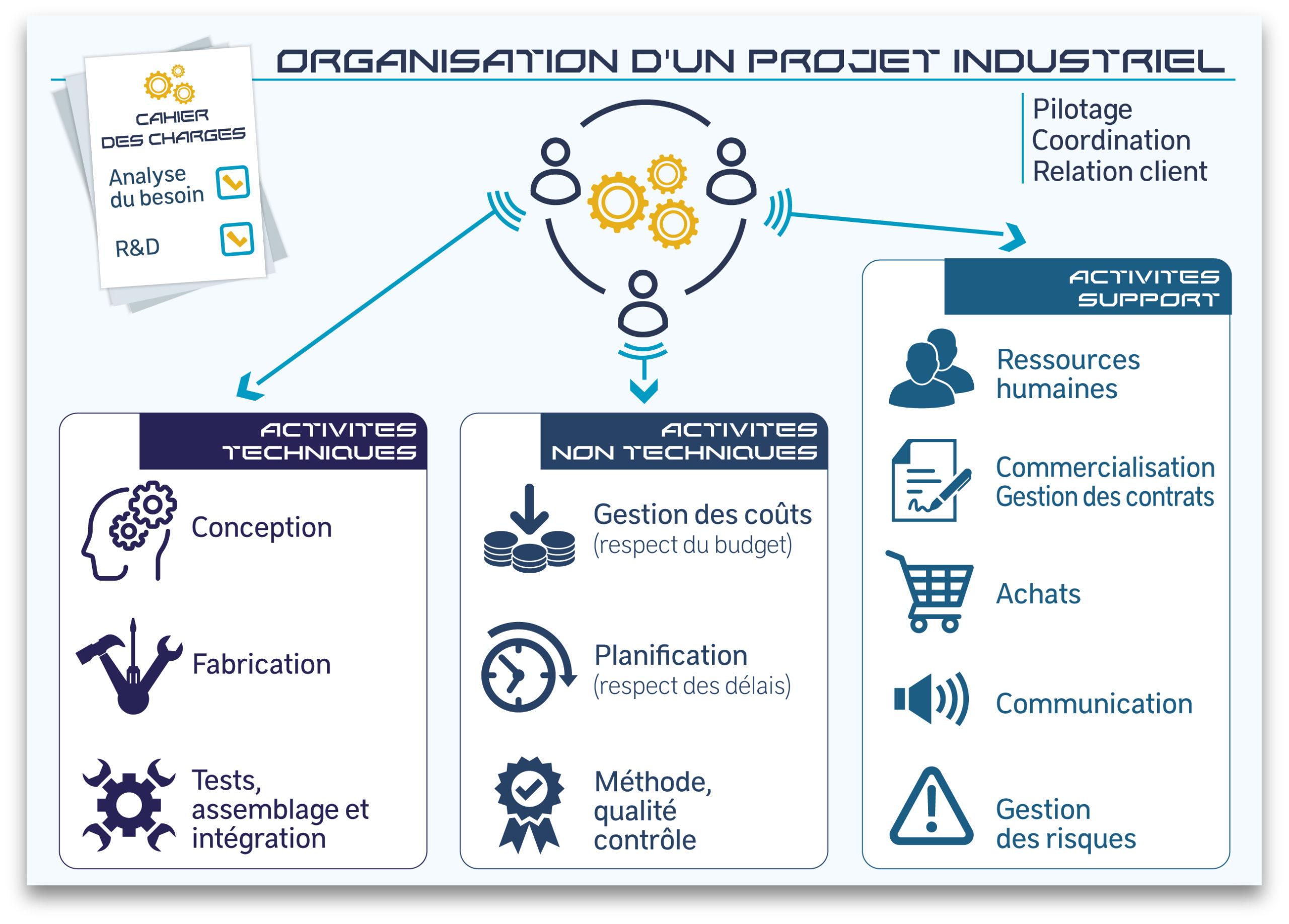 Organisation d'un projet industriel