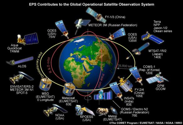 Réseau de satellites météo