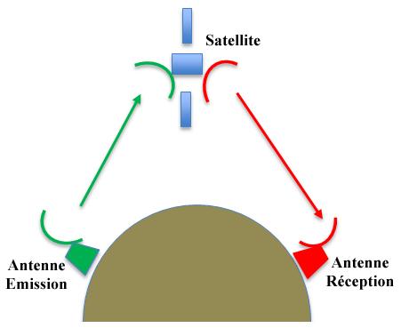 Schéma télécommunications satellite