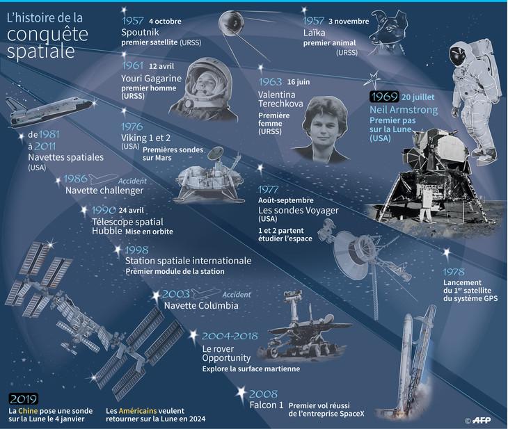 Chronologie de la conquête spatiale