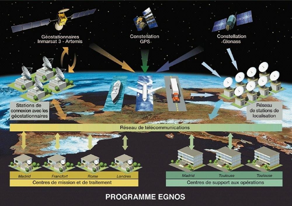 Fonctionnement d'EGNOS © CNES/ill./DUCROS David