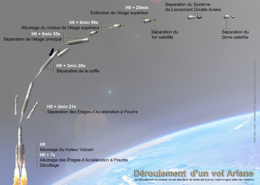 Déroulement d'un vol d'Ariane