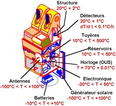 Thermique-satellite